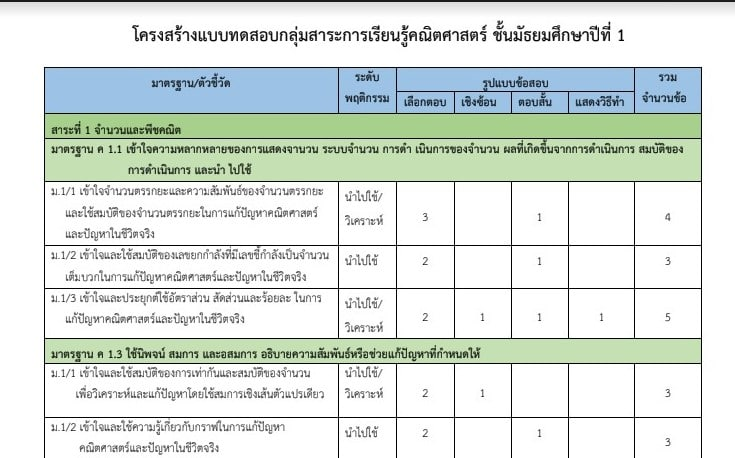 โครงสร้างข้อสอบปลายปี ปีการศึกษา 2562 ชั้น ป.2, ป.4 และชั้น ม.1, ม.2 วิชา คณิตศาสตร์, ภาษาไทย, ภาษาอังกฤษ, วิทยาศาสตร์