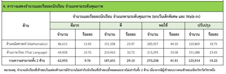 สพฐ. ประกาศผลสอบ NT ป.3 ปีการศึกษา 2562