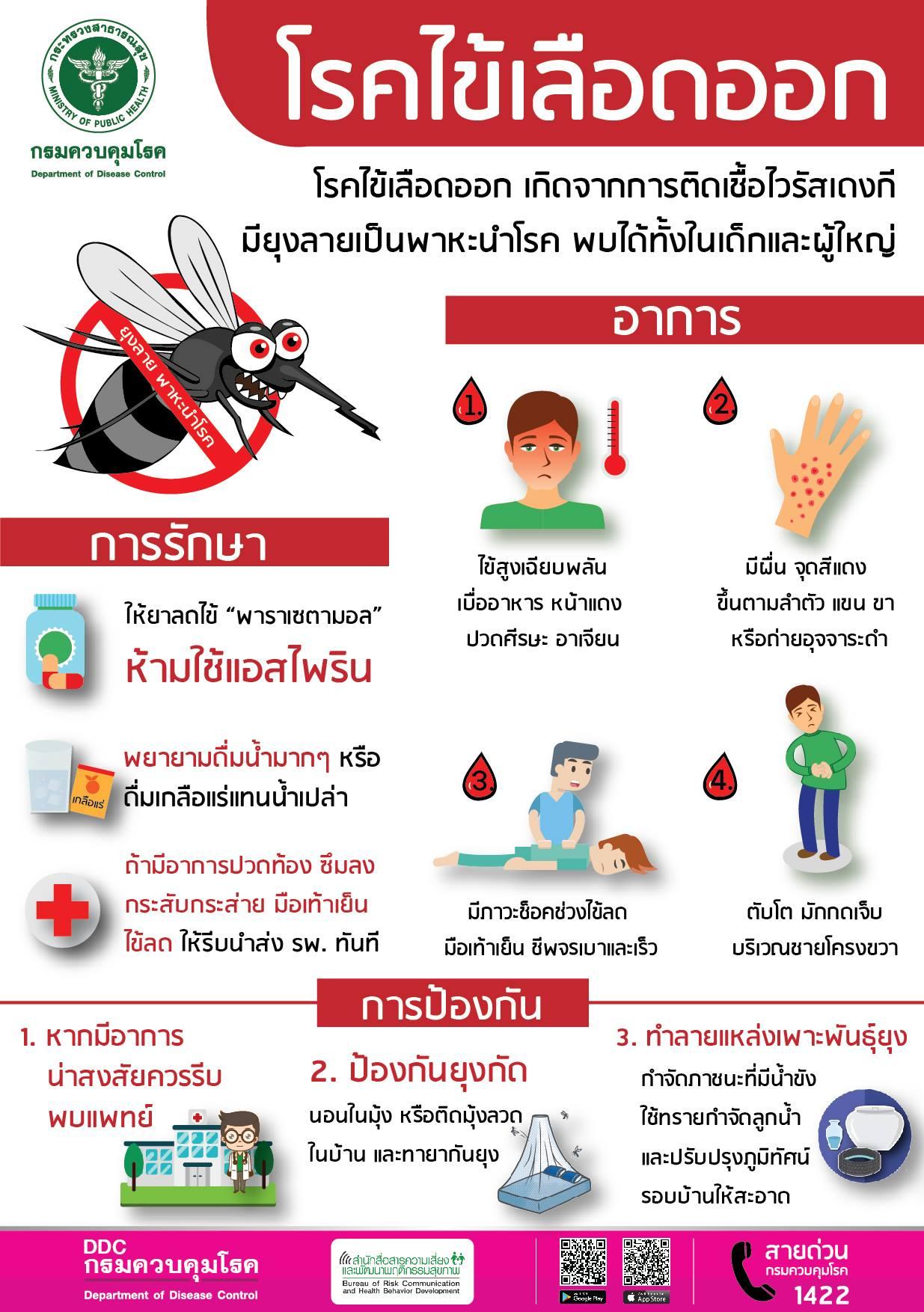 เปิดเทอม'63 ระวังโรคไข้เลือดออกเพิ่มสูงขึ้นทุกปี ในปี 2562 พบมีผู้ป่วยสูงถึง 128,401 ราย เสียชีวิต 133 ราย