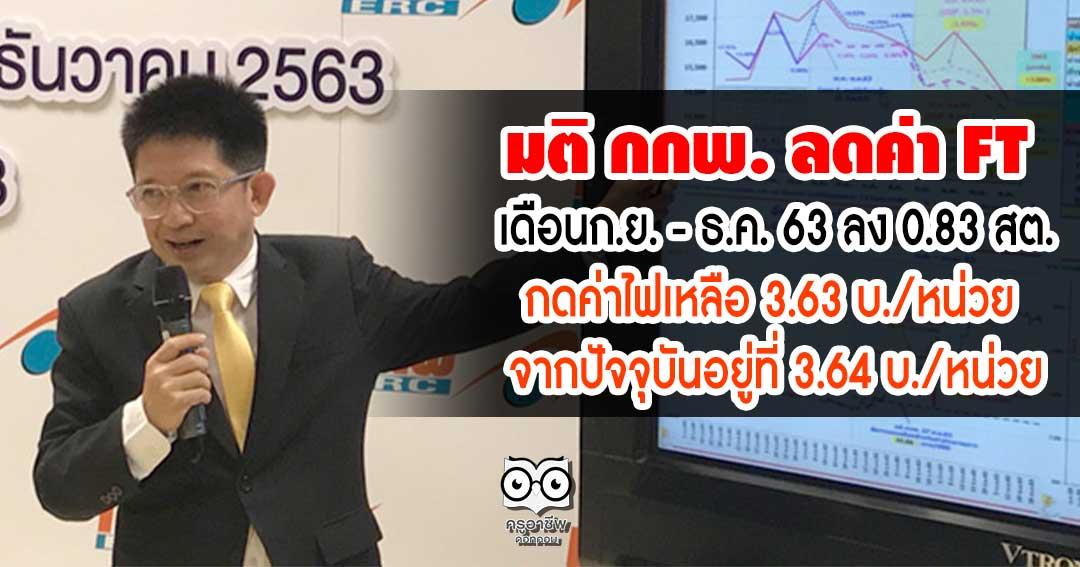 มติ กกพ. ลดค่า FT เดือนก.ย. - ธ.ค. 63 ลง 0.83 สต. กดค่าไฟเหลือ 3.63 บ./หน่วย จากปัจจุบันอยู่ที่ 3.64 บ./หน่วย