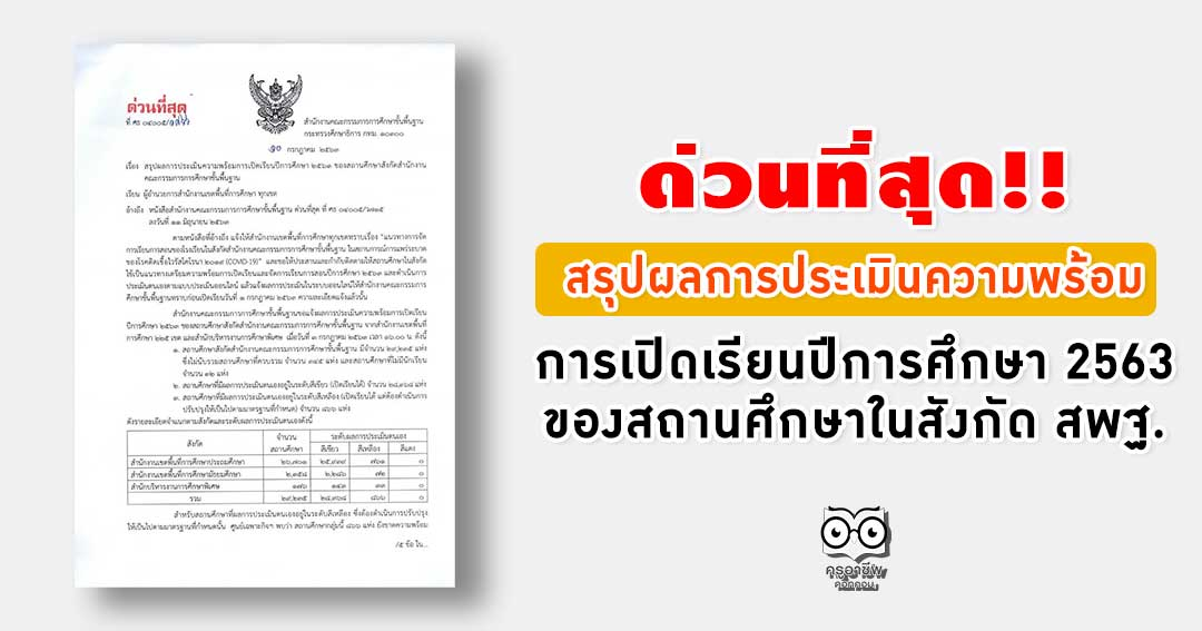 สรุปผลการประเมินความพร้อมการเปิดเรียนปีการศึกษา 2563 ของสถานศึกษาในสังกัด สพฐ.