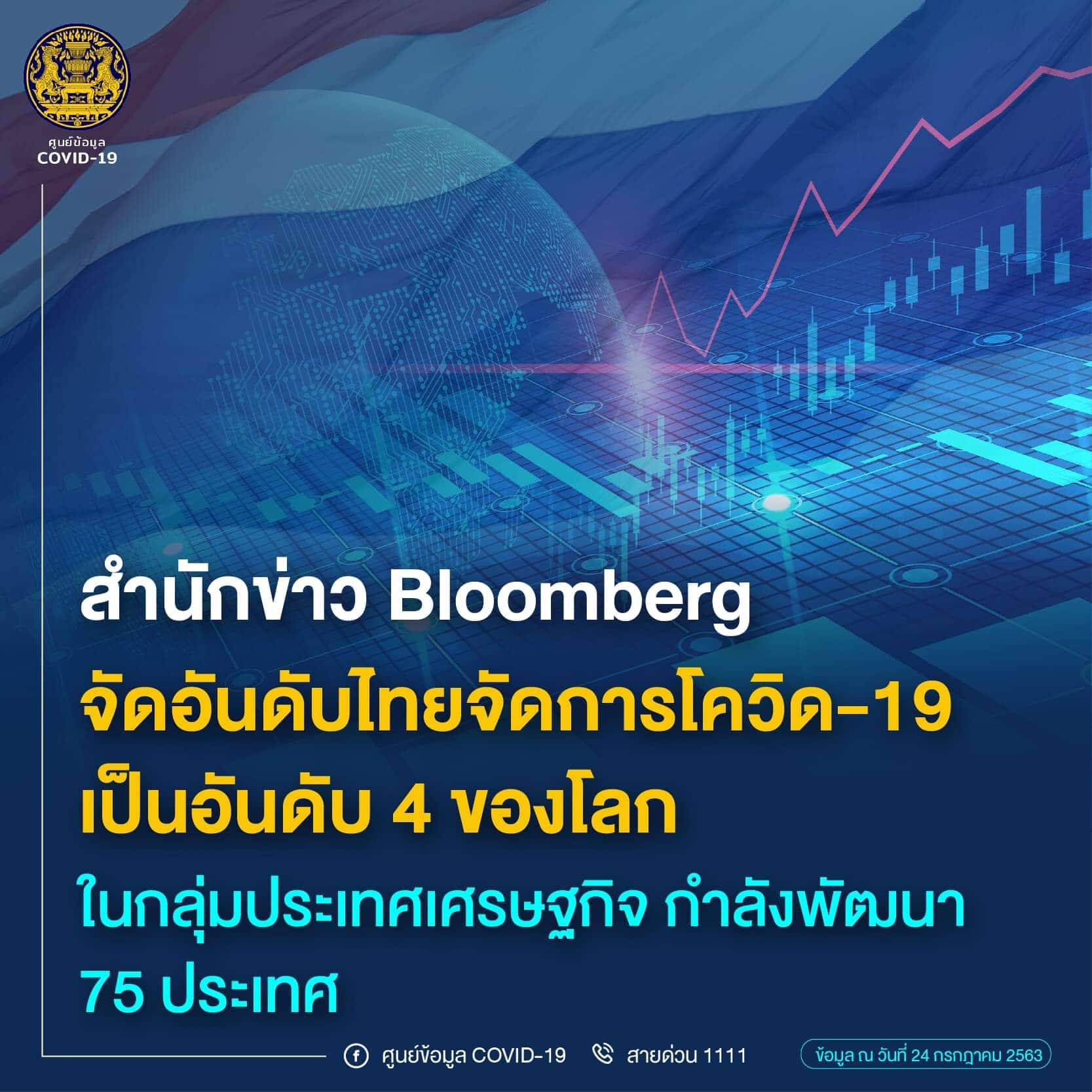 Bloomberg จัดอันดับให้ไทยจัดการโควิด-19 ได้ดีที่สุด เป็นอันดับ 4 ของโลก