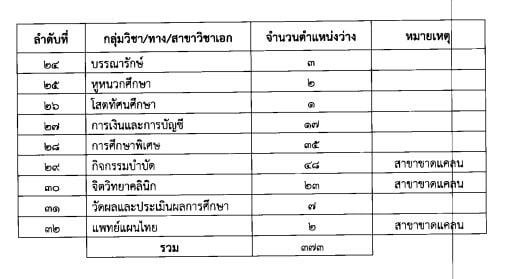 สศศ.รับสมัครสอบบรรจุครูผู้ช่วย ปี 2563 จำนวน 373 อัตรา สมัคร 17 - 23 กรกฎาคม 2563