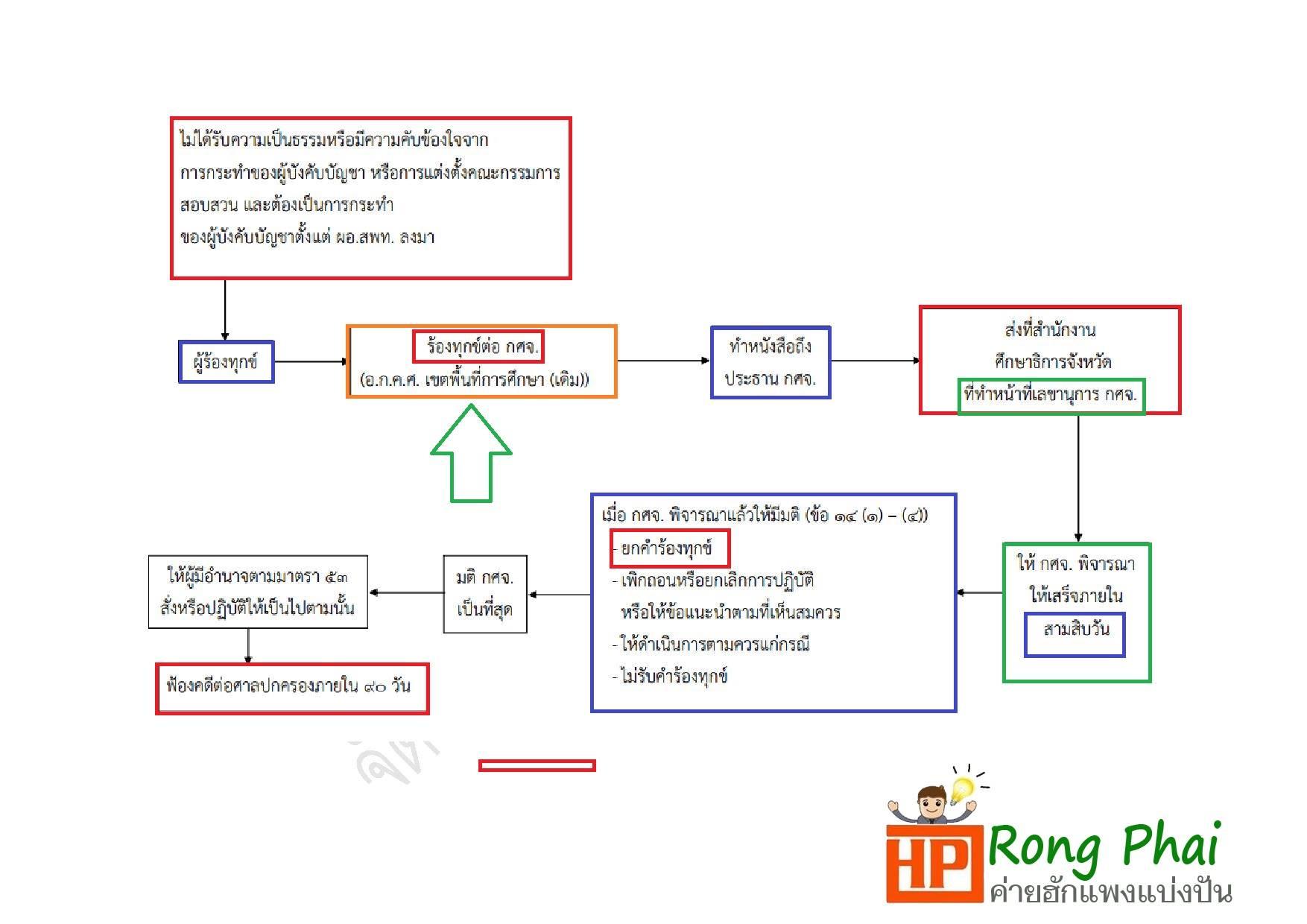 ขอบคุณที่มาข้อมูล  เพจ Rong phai