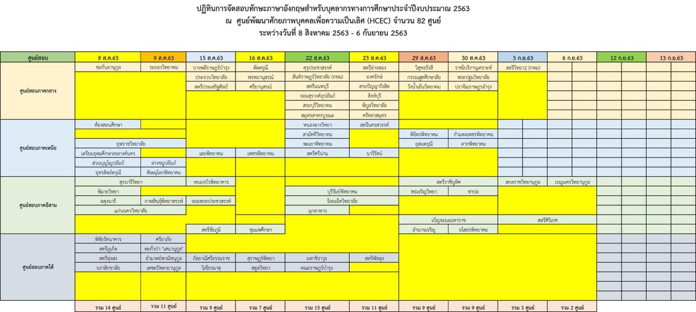 มาแล้ว!! คุณครูเตรียมพร้อม การทดสอบทักษะภาษาอังกฤษสำหรับบุคลากรทางการศึกษาและครูผู้สอนภาษาอังกฤษ เริ่ม 8 สิงหาคม 2563