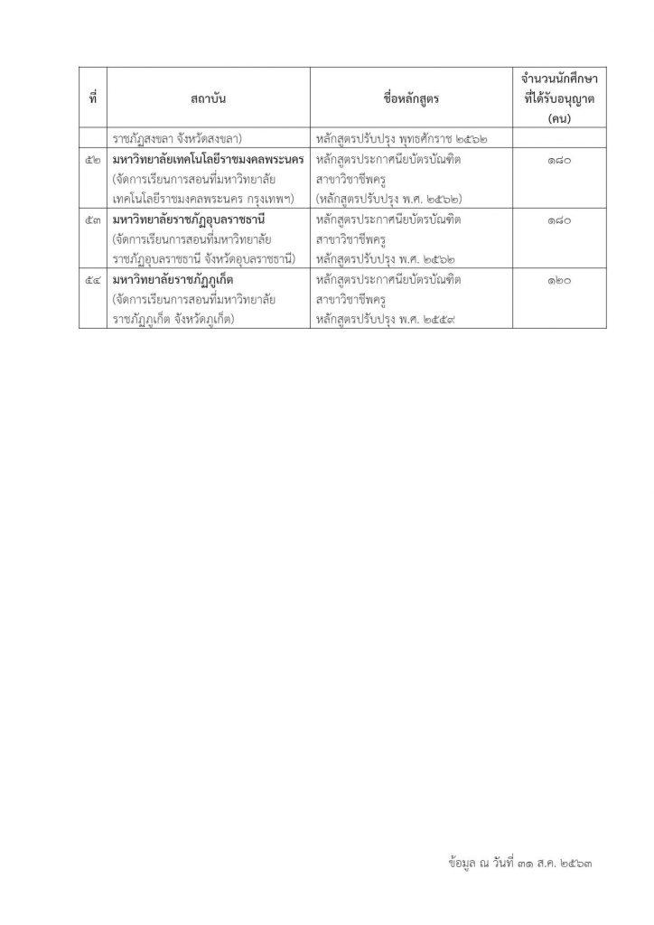 รายชื่อมหาวิทยาลัย เปิดสอนหลักสูตร ป.บัณฑิตวิชาชีพครู ประจำปีการศึกษา 2563 จำนวน 55 หลักสูตร
