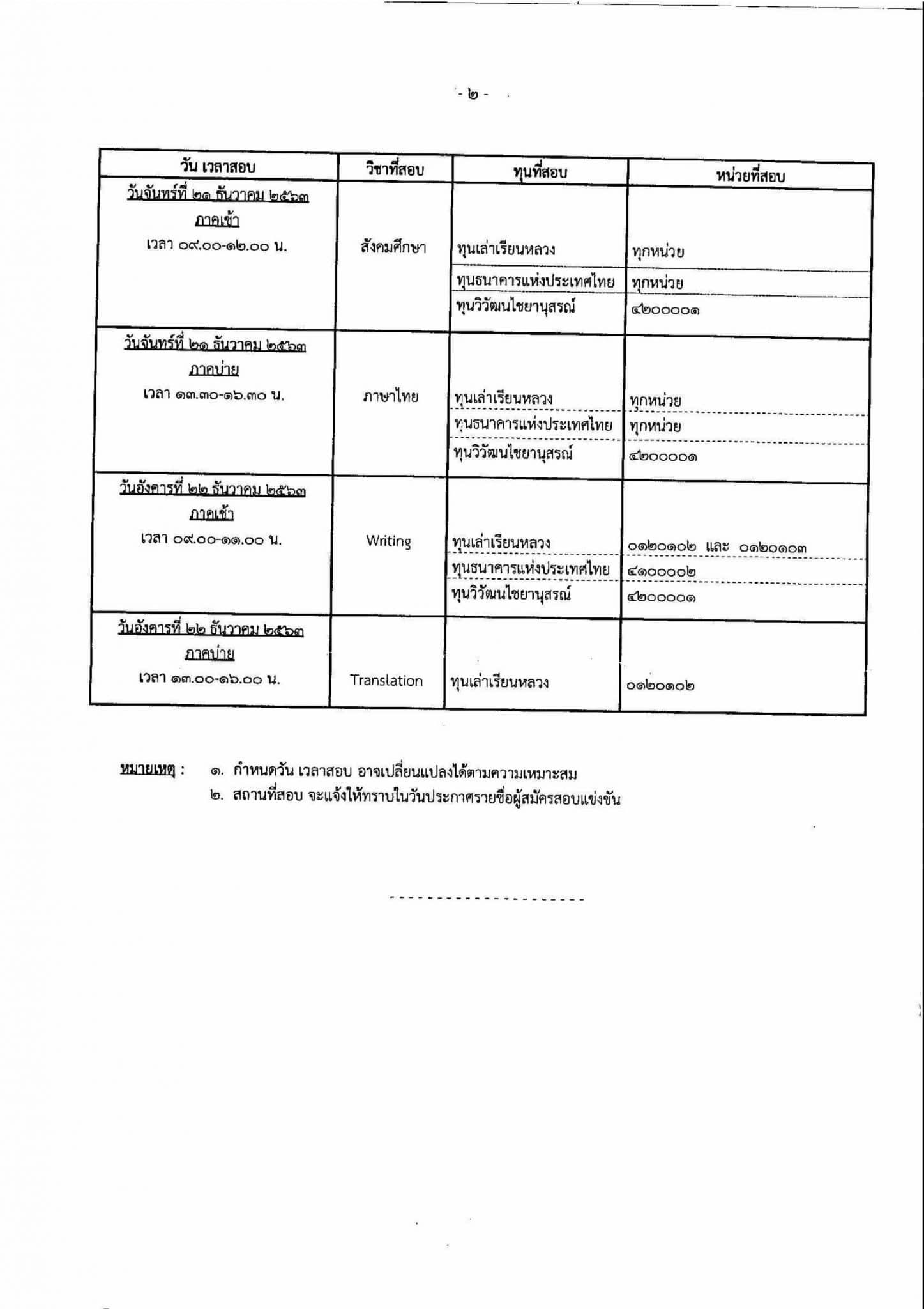 สํานักงาน ก.พ. รับสมัครสอบแข่งขันเพื่อรับทุนรัฐบาลฯ ปี ๒๕๖๔ (ทุนระดับมัธยมศึกษาตอนปลาย) ซึ่งจะเปิดรับสมัครระหว่างวันที่ ๑๔ ตุลาคม - ๕ พฤศจิกายน ๒๕๖๓