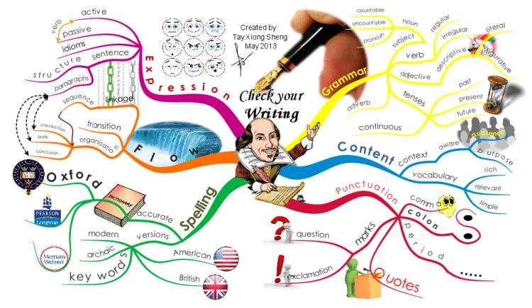 6 ขั้นตอนการเขียน Mind Mapping ให้ถูกต้อง แบบง่าย ใช้งานได้จริง