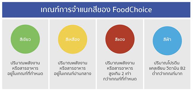 เกณฑ์การจําแนกสีของ Food Choice