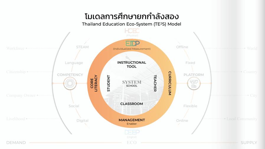 ดาวน์โหลดเอกสาร แนวทางการขับเคลื่อนการศึกษายกกำลังสอง ปีงบประมาณ 2564
