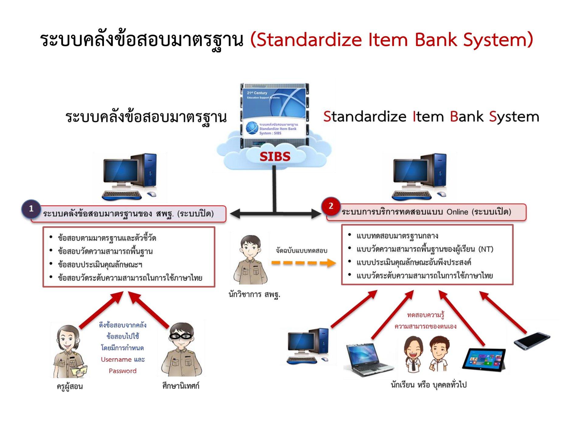 ระบบคลังข้อสอบมาตรฐานออนไลน์ (Standardized Item Bank System: SIBS)