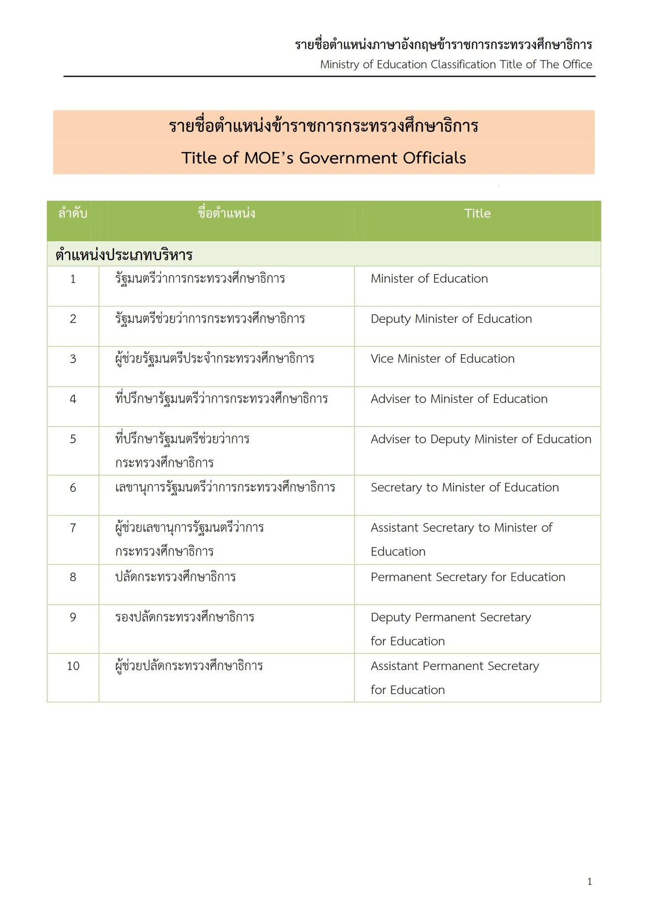 รายชื่อตำแหน่งภาษาอังกฤษ ข้าราชการสังกัดกระทรวงศึกษาธิการ จัดทำโดยสำนักความสัมพันธ์ต่างประเทศ สำนักงานปลัดกระทรวงศึกษาธิการ