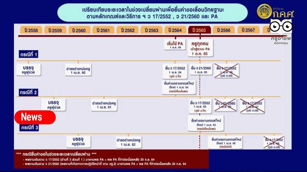 3 ประเด็นต้องรู้ การขอวิทยฐานะจากเกณฑ์เก่าสู่ระบบ PA ช่วงเปลี่ยนผ่าน ว 17, ว 21, และ ว9 เกณฑ์ PA โดย เลขาฯ ก.ค.ศ.