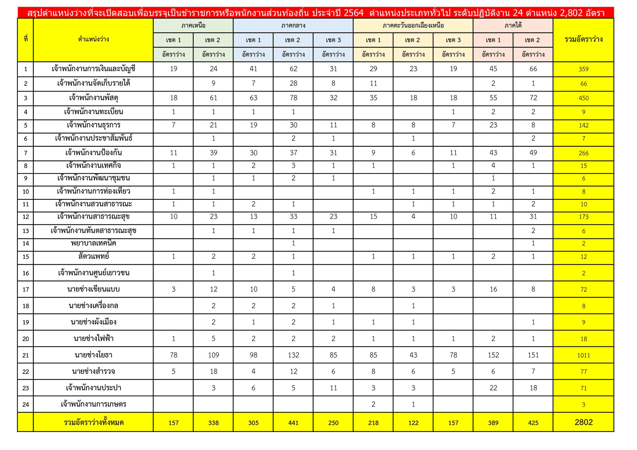 กรมส่งเสริมการปกครองท้องถิ่น ประกาศรับสมัครสอบแข่งขันเพื่อบรรจุรับราชการ (ครูผู้ช่วย / ครูผู้ดูแลเด็ก จำนวน 23 ตำแหน่ง 1,164 อัตรา)