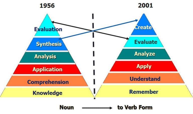 แนวคิดของ Anderson and Krathwohl (2001)