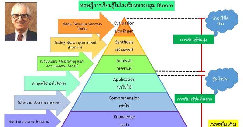 ทฤษฎีการเรียนรู้ของบลูม คืออะไร สำคัญแค่ไหน สำหรับครู และผู้เรียน ?