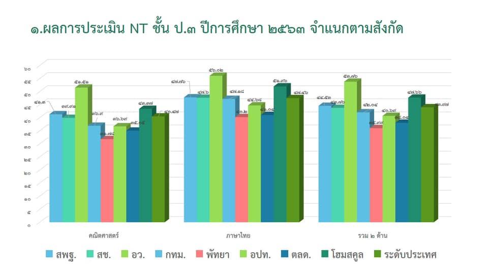 สรุปผลการประเมินคุณภาพของผู้เรียน (NT) ชั้นประถมศึกษาปีที่ 3 ปีการศึกษา 2563