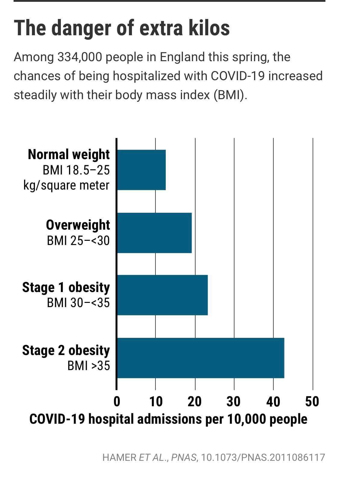 หมอเตือน!! คนอ้วนมีสิทธิ์ติดโควิดและเสียชีวิตสูง แนะต้องพยายามลดน้ำหนัก รีบจองคิวฉีดวัคซีนโดยด่วน