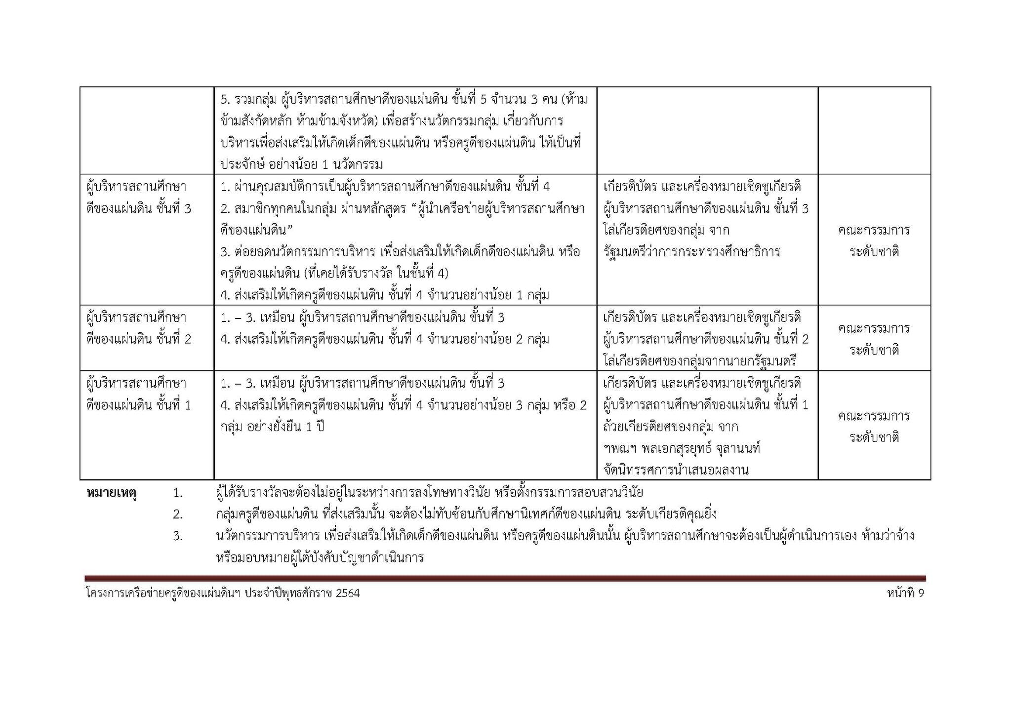 รายละเอียดโครงการเครือข่ายครูดีของแผ่นดิน ปี 2564 เตรียมเปิดรับสมัคร เร็วๆ นี้