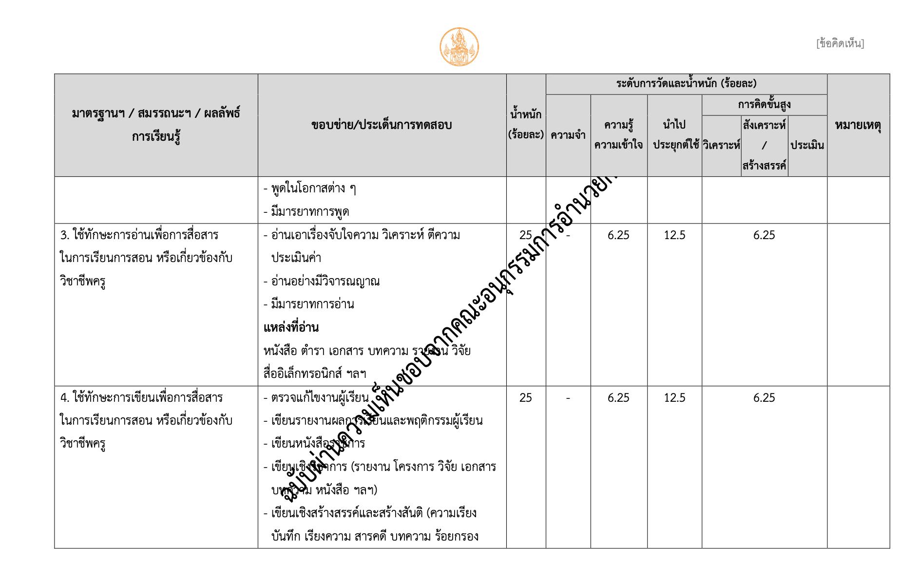 ผังการสร้างข้อสอบสมรรถนะทางวิชาชีพครู ครั้งที่ 2/2564