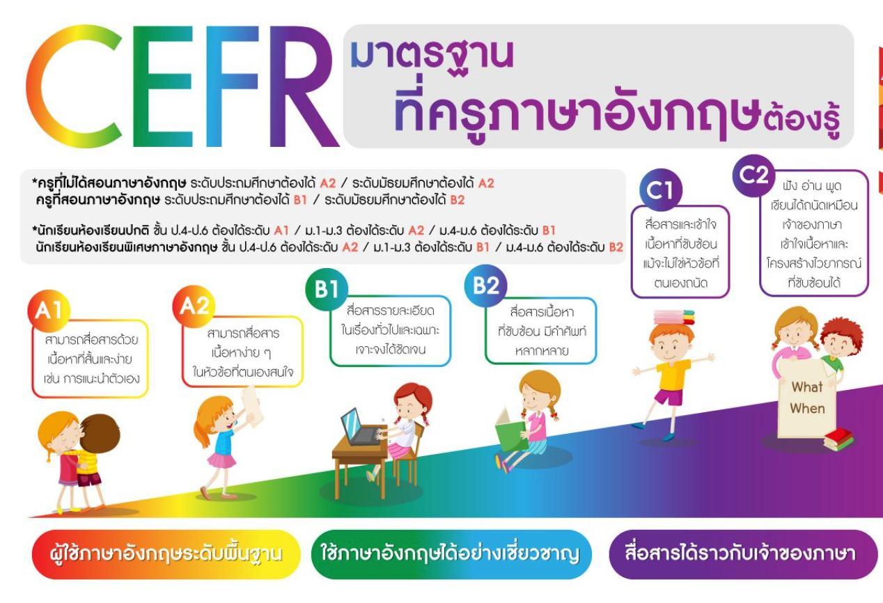 กรอบ CEFR มาตรฐานภาษาอังกฤษที่ครูทุกคนต้องรู้