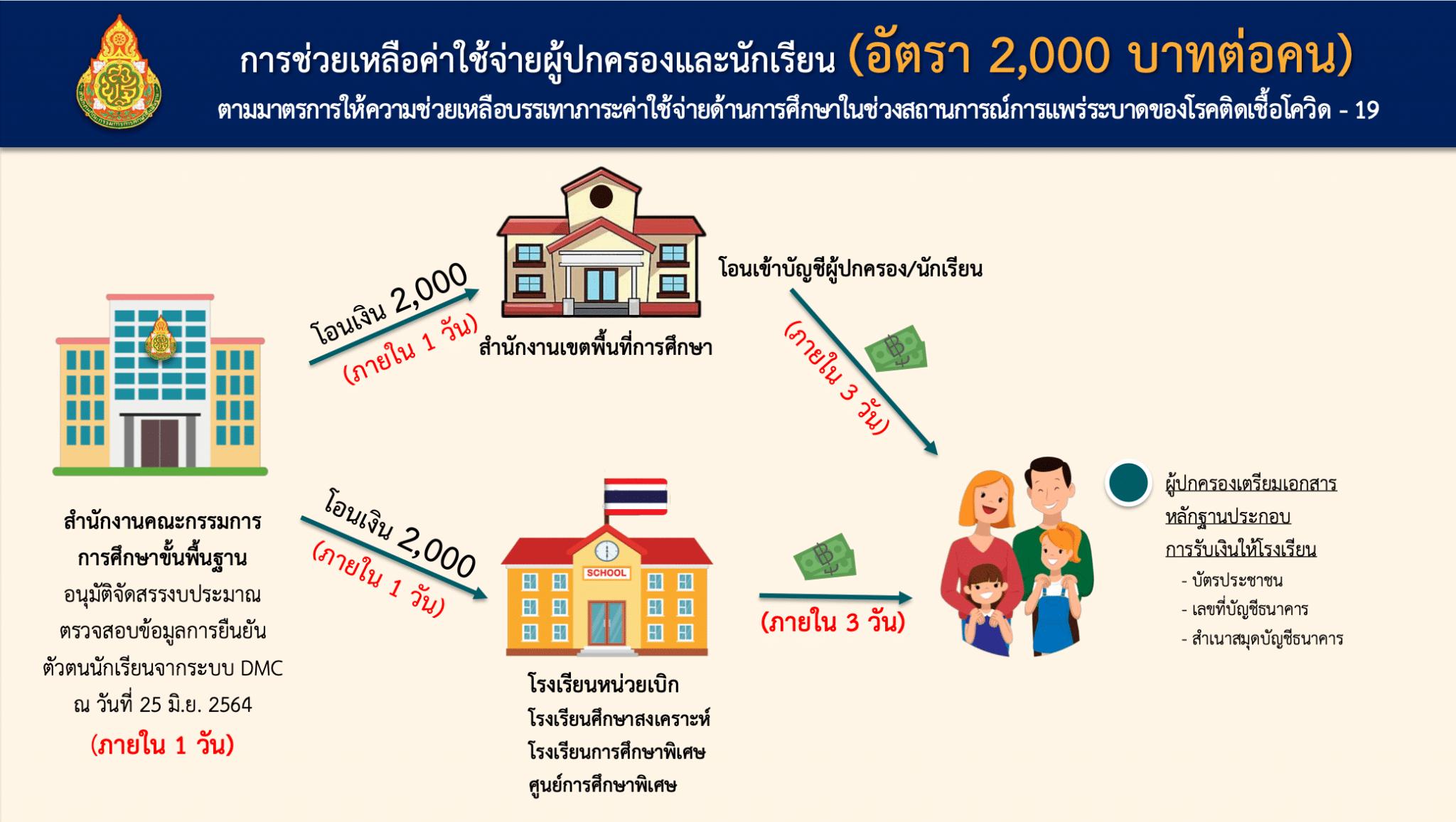 เช็คด่วน!! โรงเรียนต้องทำอย่างไร ขั้นตอนการดำเนินการจ่ายเงินเยียวยานักเรียน 2000 บาท