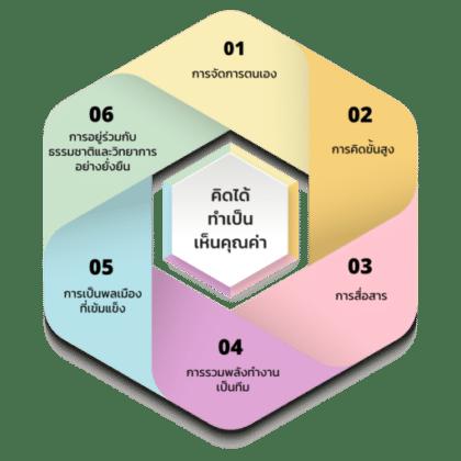 ศธ.เปิดตัวเว็บไซต์ CBE Thailand ศูนย์รวมข้อมูลหลักสูตรฐานสมรรถนะ